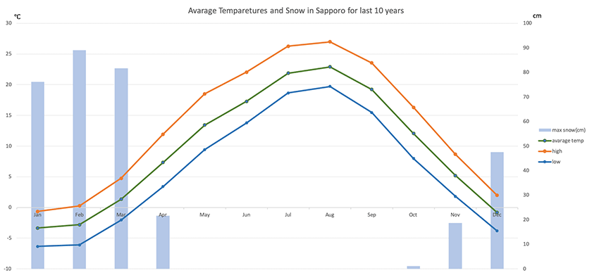 Average temperatures and snow in Sapporo for last 10 years, sourced by Japan Meteorological Agency.